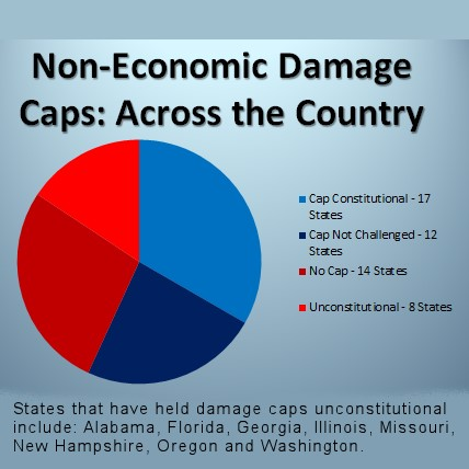 Non-Economic Damage Caps Chart