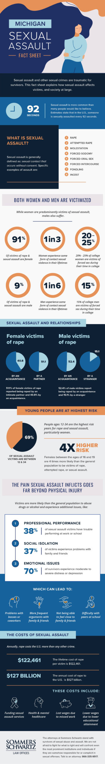 SS SexualAssault infographic scaled