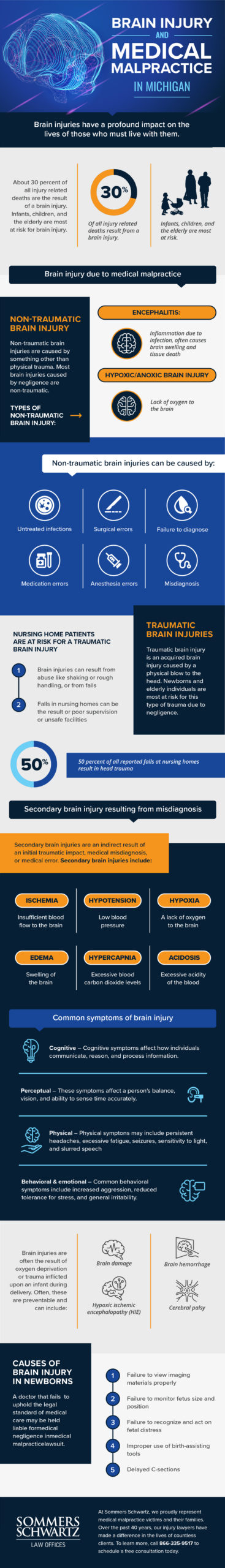 Sommers IF Brain Injury v2 scaled