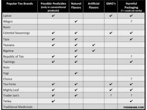 Tea Pesticides Chart