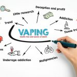 Vaping and E-Cigarettes Causing Outbreak of Respiratory Illnesses, Other Severe Health Problems, and Deaths